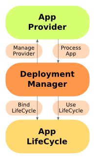 Jetty DeployManager DeploymentManager Roles.png