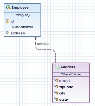 Embeddables and mapped superclasses in jpa diagram editor there shall be clear enough that the embeddable class is embedded in the entity thats why the entity shall be connected to the embeddable class with a ccuart Choice Image
