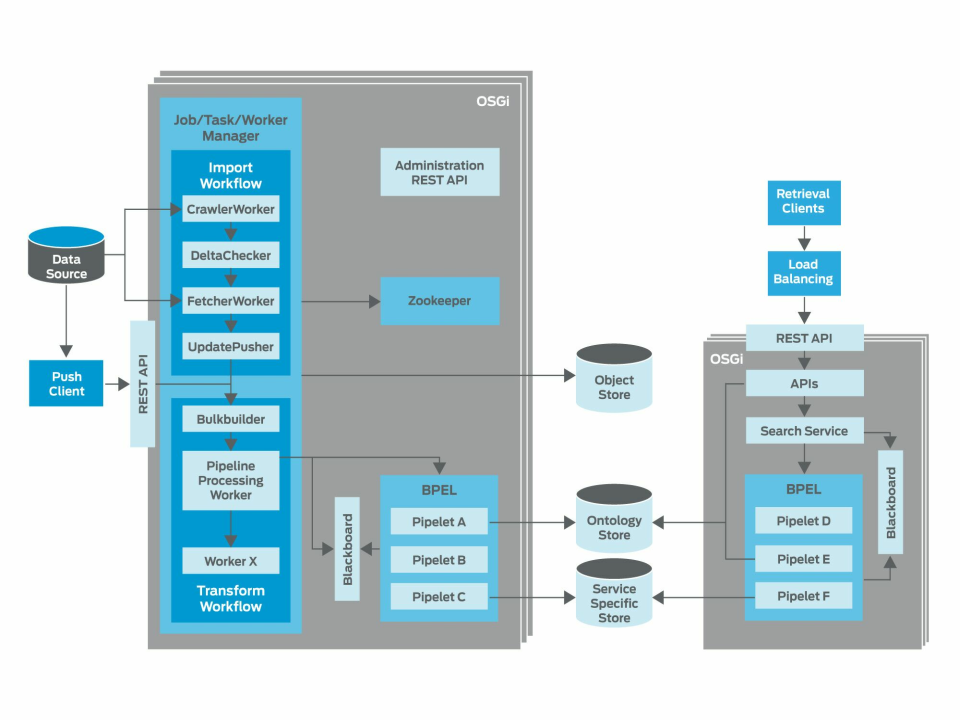 Image:SMILA Architecture Overview_1.0.png
