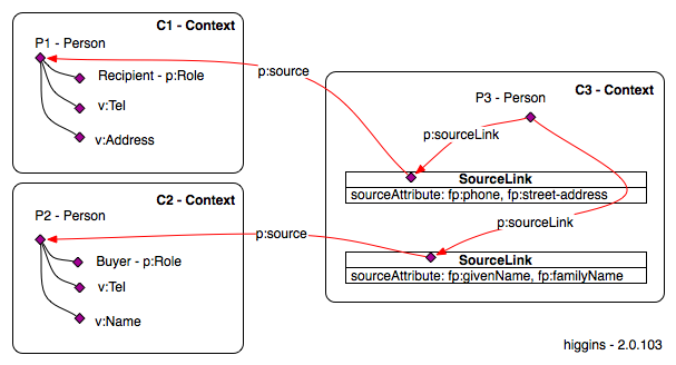 Linked contexts 2.0.103.png