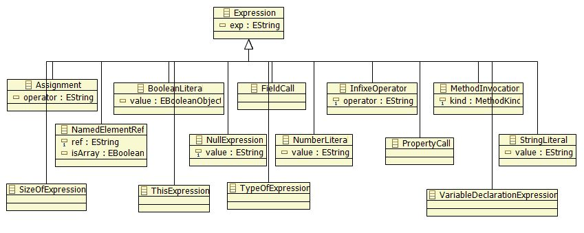 Expression and its hierarchy