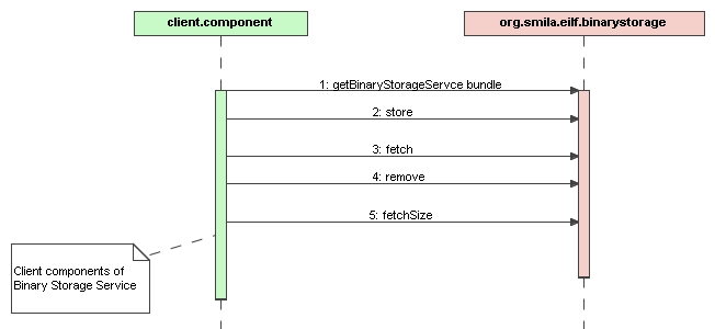 Image:2.Sequence Diagram NewBinaryStorae.jpg