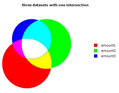 2D Venn with three intersections