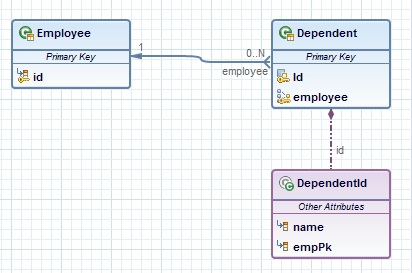 Editing derived ids in jpa diagram editor eclipsepedia manytoonedepembeddedid1g ccuart Image collections