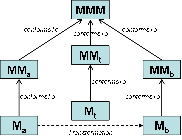 An overview of model transformation