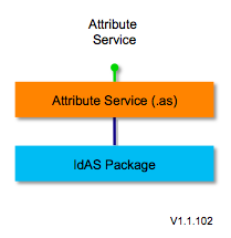 Attribute-service-1.1.103.png