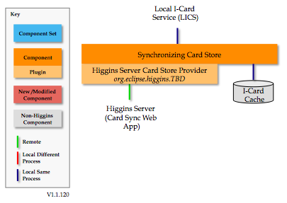 Sync-card-store.1.1.120.png