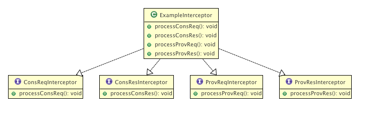 Interceptor Framework Option1.png