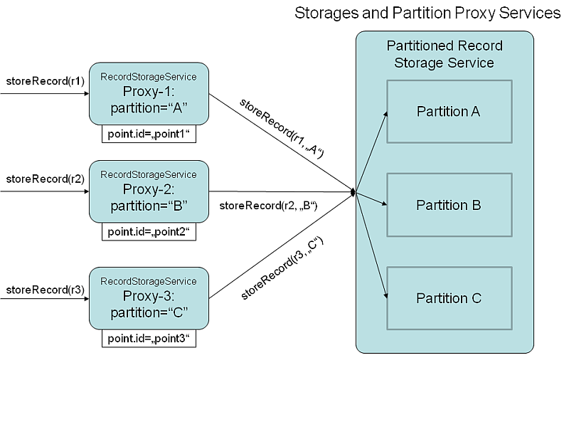Use of partition proxy services to hide partitioning of storages