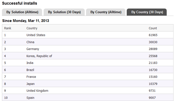 TOP10-Installs-by-country-20130410.PNG