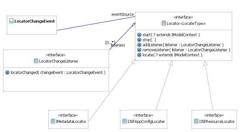 Basic class diagram for JSF locators