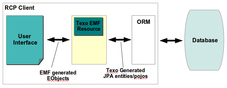 Org.eclipse.emf.texo.resource.2tier.png