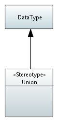 Stereotype Union.JPEG