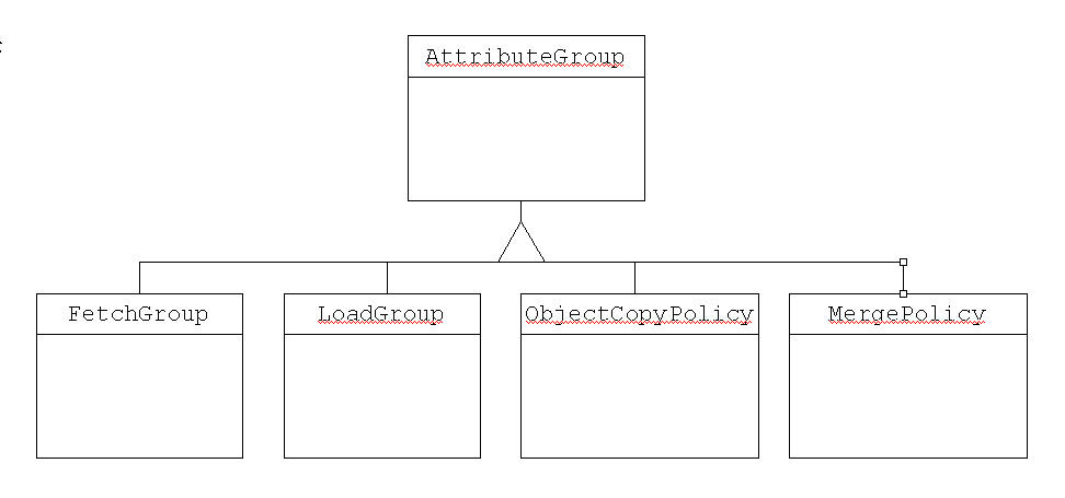 Attr-group-uml.jpg