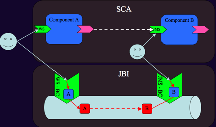 File:Sca-jbi-example.png