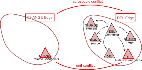 Relation between macroscopic and unit conflicts