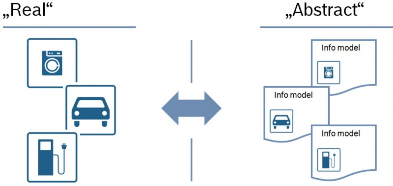 File:IoT Information Model Repository Proposal InfoModels.jpg
