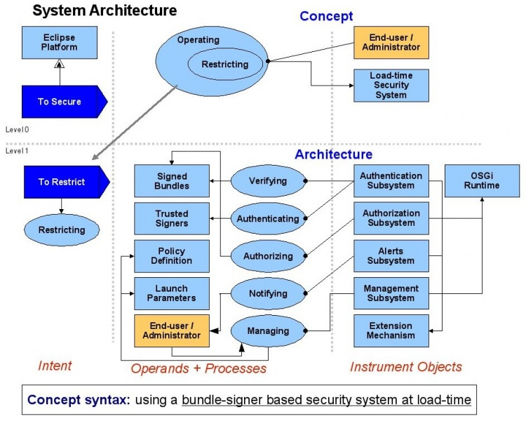File:03 system architecture.jpg