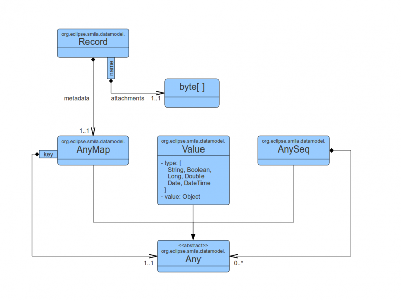 SMILA data model version 0.8
