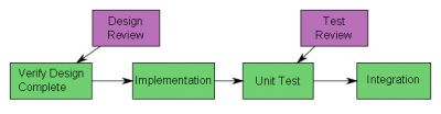 Workflow Definition Example