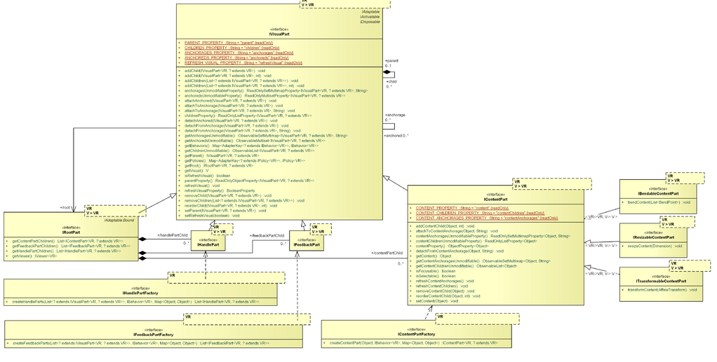 GEF4-MVC-parts-abstractions.png
