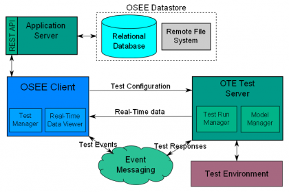 OTE Architecture Diagram