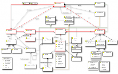 Scary UML Diagram