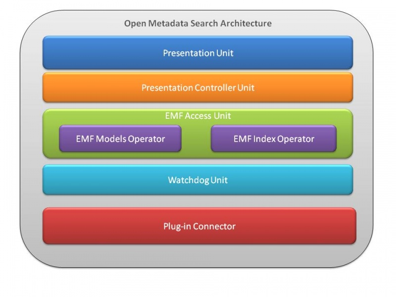File:OpenMetadaSearchArchitectureOverview.jpg