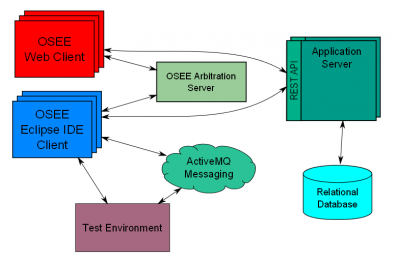 OSEE Network Architecture