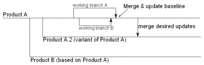 Version management example