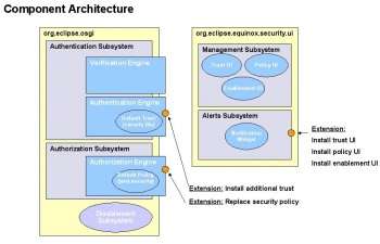 Component Architecture: subsystems and bundles