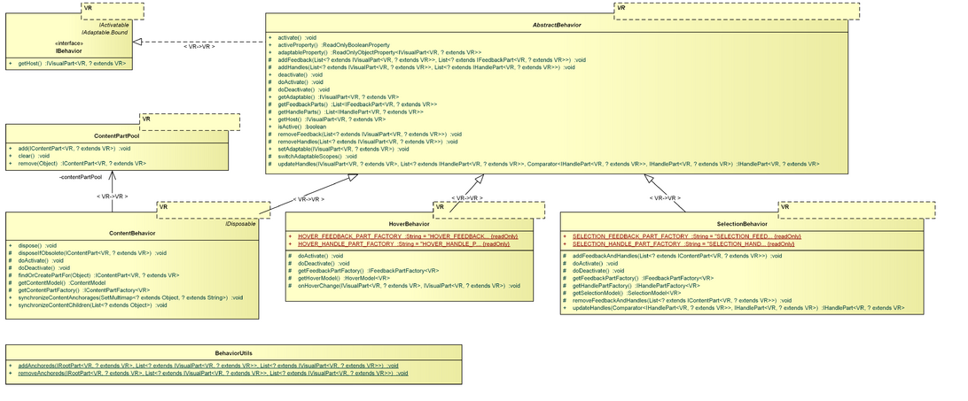 GEF4-MVC-behaviors.png