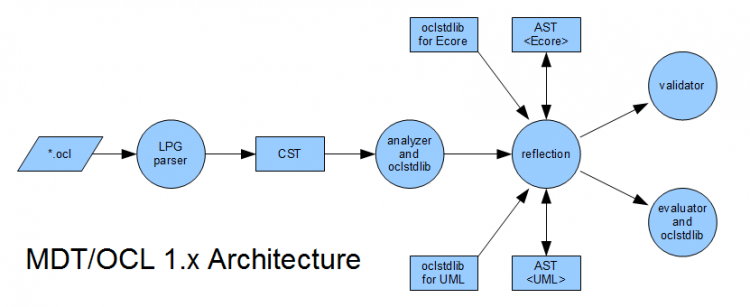 MDT-OCL-1.x-architecture.png