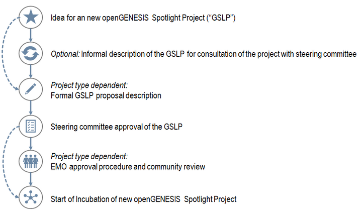 OpenGENESIS GSLP proposal process.png