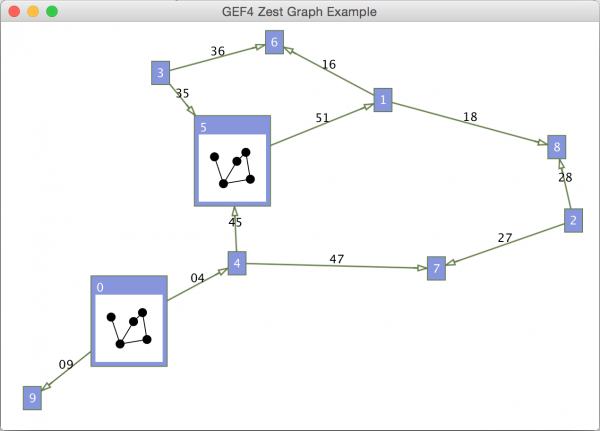 GEF4 Zest stand-alone Graph example