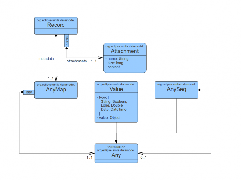 SMILA data model version 1.0