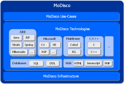 Modisco-Technologies.PNG