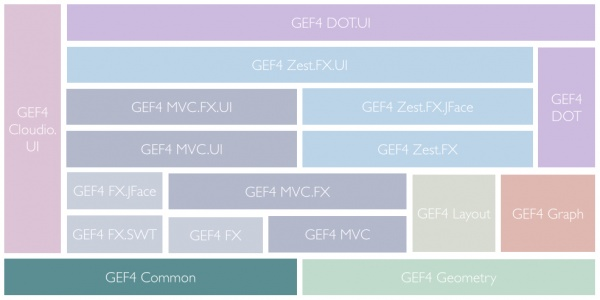 GEF4-Components-Common.png
