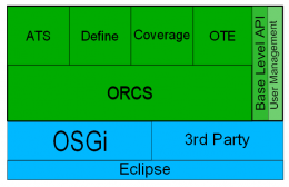 OSEE Component Diagram