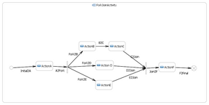 Fork-join Activity Diagram
