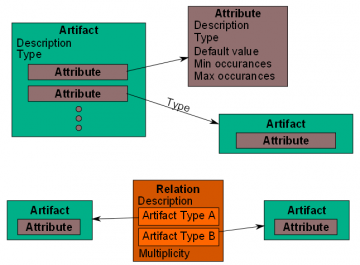 Artifact Attribute Relation Diagram