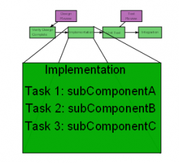 Task Allocation Example