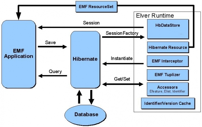 Org.eclipse.emf.teneo.runtime layer.png