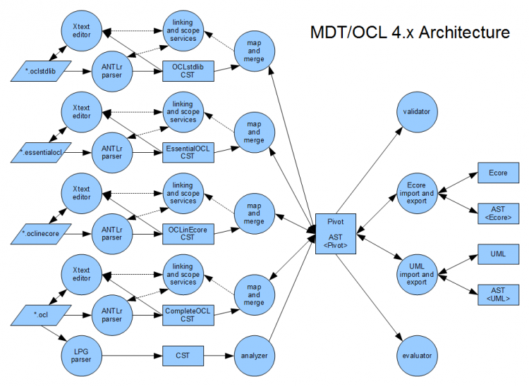 MDT-OCL-4.x-architecture.png