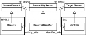 Traceability Metamodel Sample