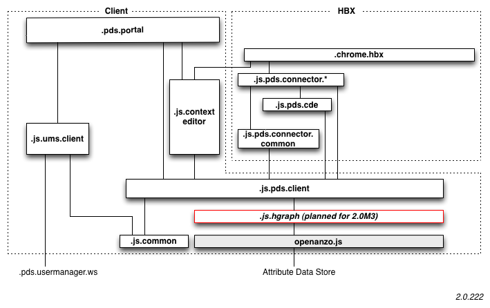 Pds Architecture Eclipsepedia
