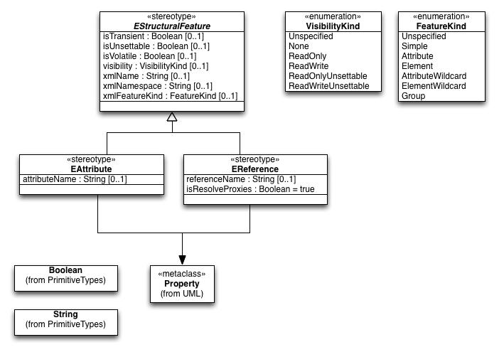 MDT/UML2/Introduction to UML2 Profiles - Eclipsepedia