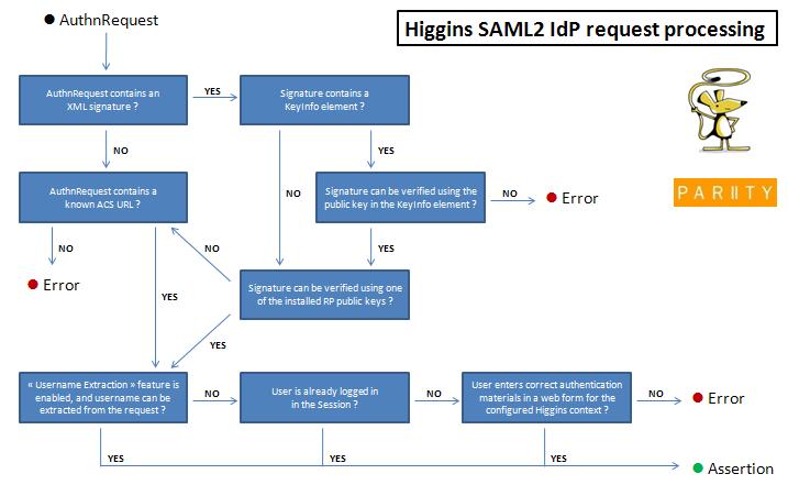 SAML2 IdP Overview 1 1 - Eclipsepedia