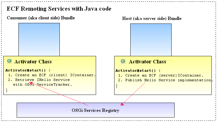 ECFRemotingServicesWithJavaCode.png