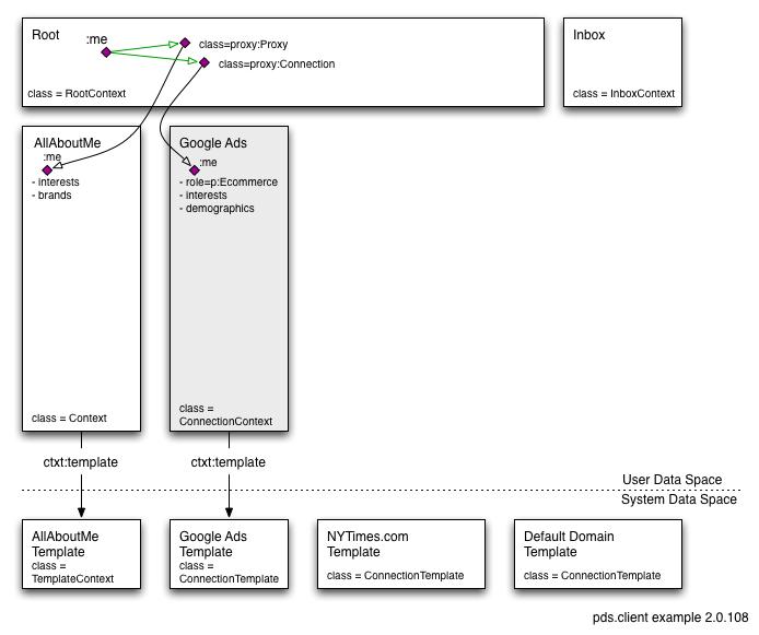 Org.eclipse.higgins.js.pds.client API usage example - Eclipsepedia